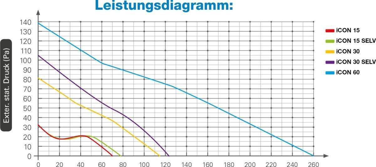 iCON Leistungsdiagramm